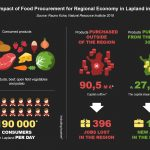 Local food challenge has been launched in Lapland!